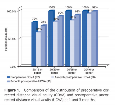 Lasik-Eye-Surgery-Comparison-CDVA-vs-UCVA1